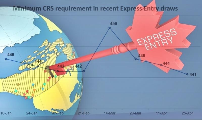 Проходной балл по Express Entry снизился еще на 3 поинта