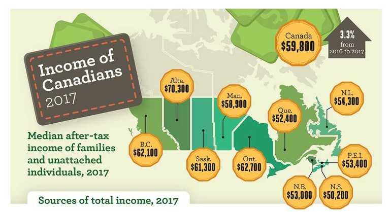 В каких провинциях Канады самые низкие доходы
