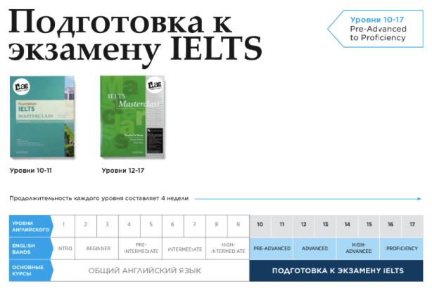 Подготовка к сдаче IELTS