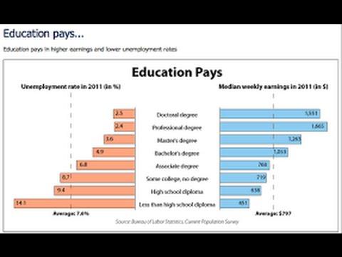 Как уровень образования влияет на получение работы - последние данные